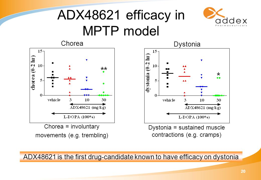 20 ADX48621 is the first drug-candidate known to have efficacy on dystonia Dystonia Dystonia = sustained muscle contractions (e.g.