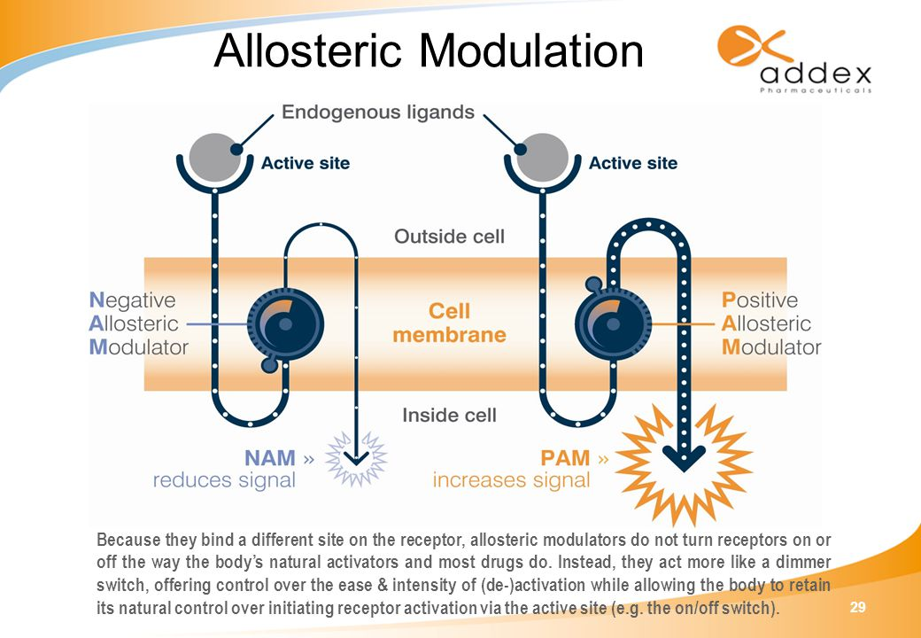 29 Allosteric Modulation Because they bind a different site on the receptor, allosteric modulators do not turn receptors on or off the way the body's natural activators and most drugs do.