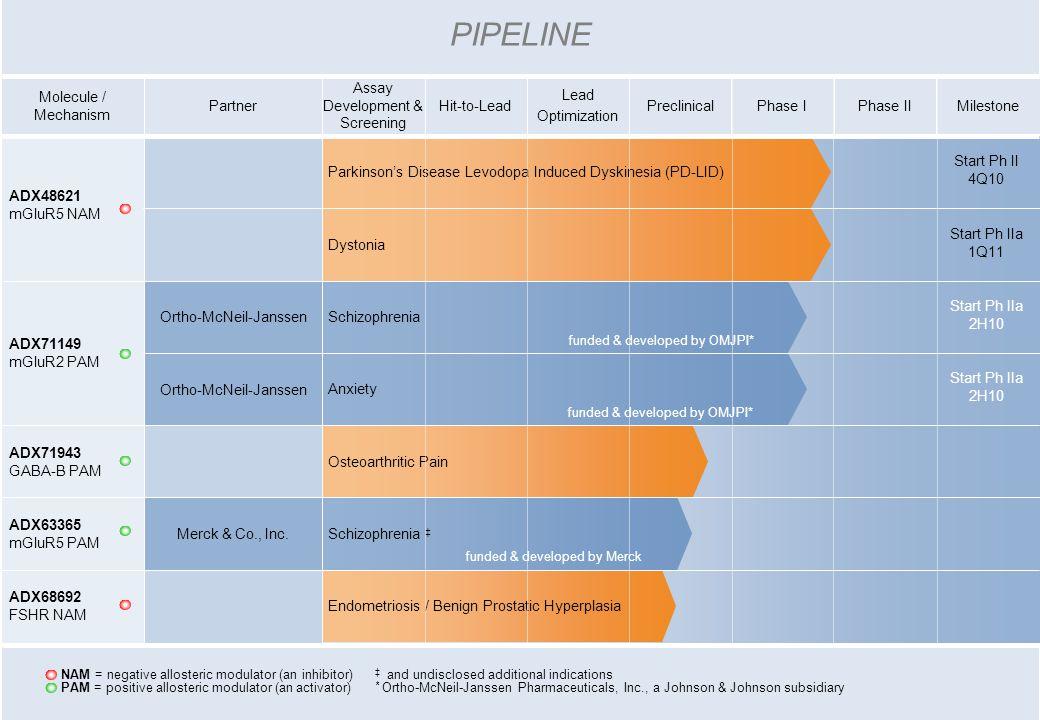 PartnerPhase IIPreclinicalPhase IMilestone Lead Optimization Hit-to-Lead Assay Development & Screening Molecule / Mechanism PIPELINE Merck & Co., Inc.