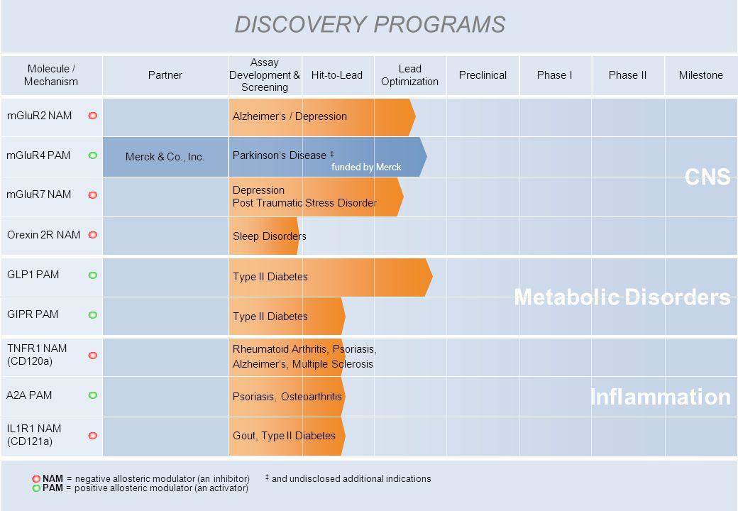 PartnerPhase IIPreclinicalPhase IMilestone Lead Optimization Hit-to-Lead Assay Development & Screening Molecule / Mechanism DISCOVERY PROGRAMS NAM = n