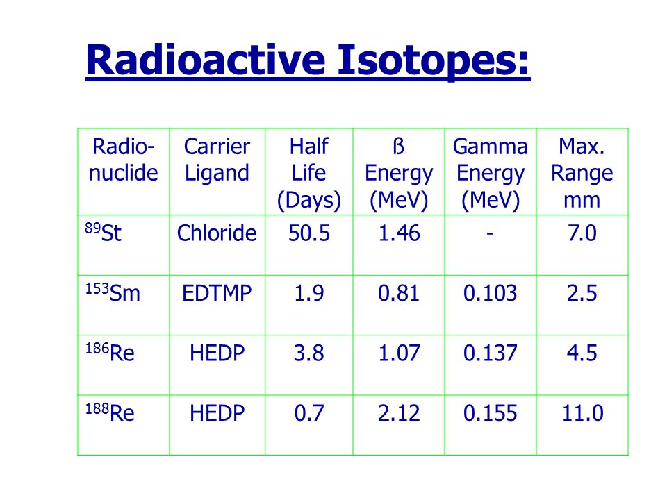 Radioactive Isotopes: Radio- nuclide Carrier Ligand Half Life (Days) ß Energy (MeV) Gamma Energy (MeV) Max. Range mm 89 StChloride50.51.46-7.0 153 SmE