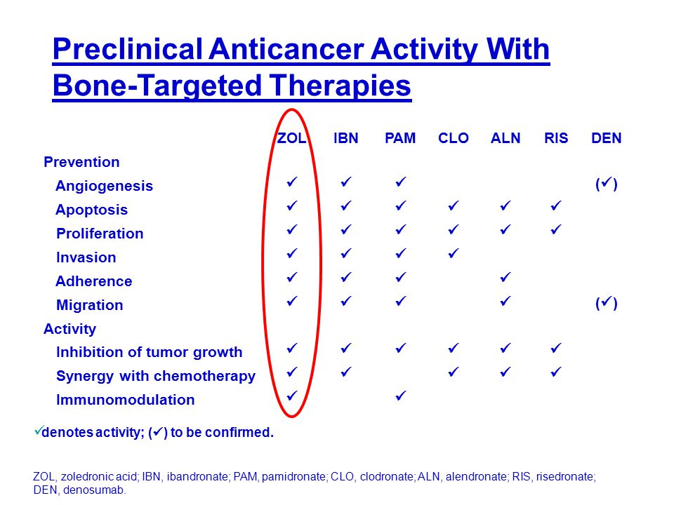 Preclinical Anticancer Activity With Bone-Targeted Therapies ZOL, zoledronic acid; IBN, ibandronate; PAM, pamidronate; CLO, clodronate; ALN, alendrona