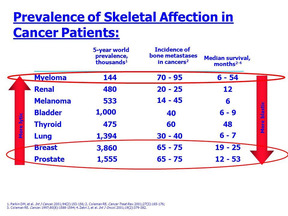 1. Parkin DM, et al. Int J Cancer. 2001;94(2):153-156; 2. Coleman RE. Cancer Treat Rev. 2001;27(3):165-176; 3. Coleman RE. Cancer. 1997;80(8):1588-159