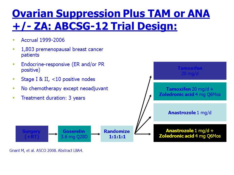 Ovarian Suppression Plus TAM or ANA +/- ZA: ABCSG-12 Trial Design: Gnant M, et al. ASCO 2008. Abstract LBA4.  Accrual 1999-2006  1,803 premenopausal