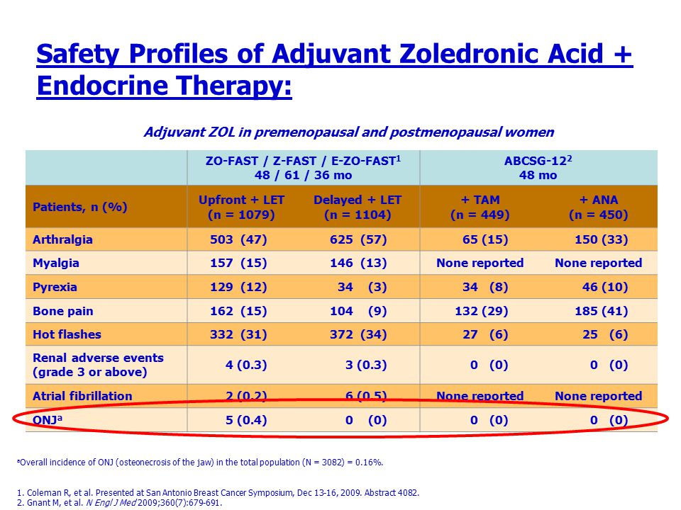 Safety Profiles of Adjuvant Zoledronic Acid + Endocrine Therapy: ZO-FAST / Z-FAST / E-ZO-FAST 1 48 / 61 / 36 mo ABCSG-12 2 48 mo Patients, n (%) Upfro
