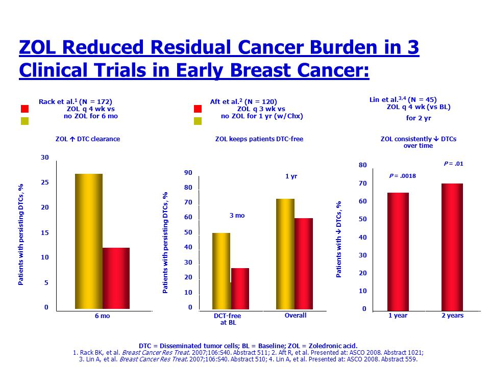 DTC = Disseminated tumor cells; BL = Baseline; ZOL = Zoledronic acid. 1. Rack BK, et al. Breast Cancer Res Treat. 2007;106:S40. Abstract 511; 2. Aft R