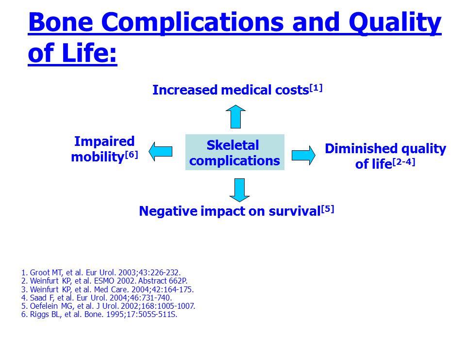Bone Complications and Quality of Life: 1. Groot MT, et al. Eur Urol. 2003;43:226-232. 2. Weinfurt KP, et al. ESMO 2002. Abstract 662P. 3. Weinfurt KP