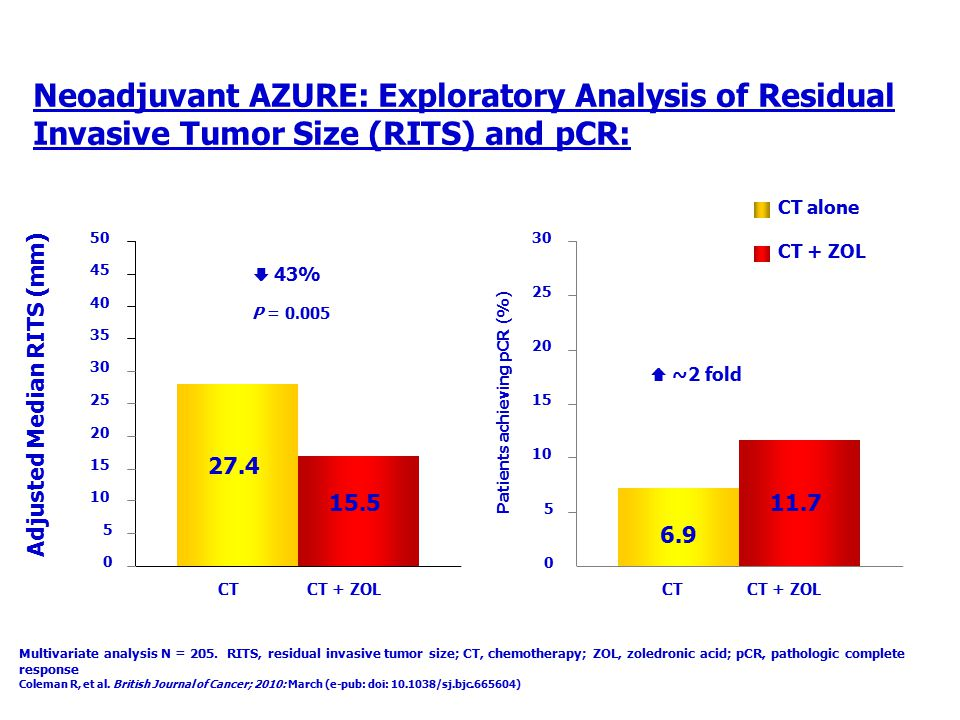 Neoadjuvant AZURE: Exploratory Analysis of Residual Invasive Tumor Size (RITS) and pCR: Adjusted Median RITS (mm) P = 0.005 Multivariate analysis N =