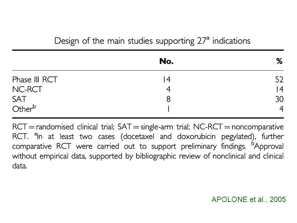 APOLONE et al., 2005