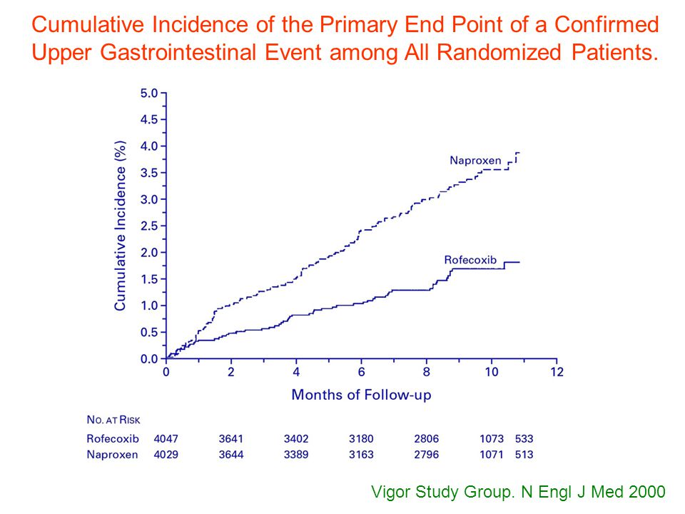 Vigor Study Group. N Engl J Med 2000 Cumulative Incidence of the Primary End Point of a Confirmed Upper Gastrointestinal Event among All Randomized Pa