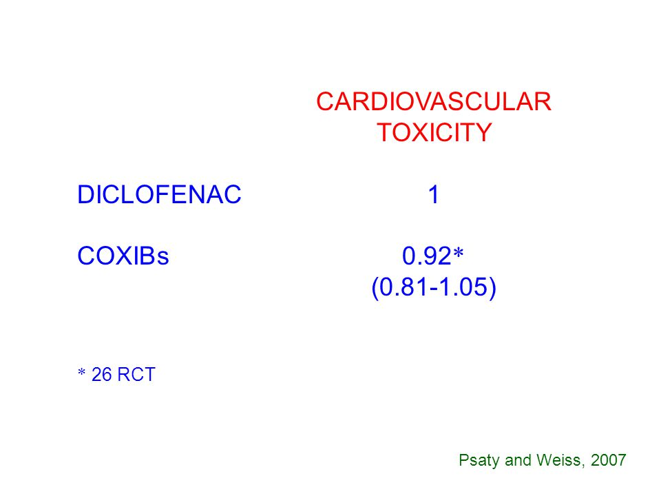 CARDIOVASCULAR TOXICITY DICLOFENAC1 COXIBs0.92 * (0.81-1.05) * 26 RCT Psaty and Weiss, 2007