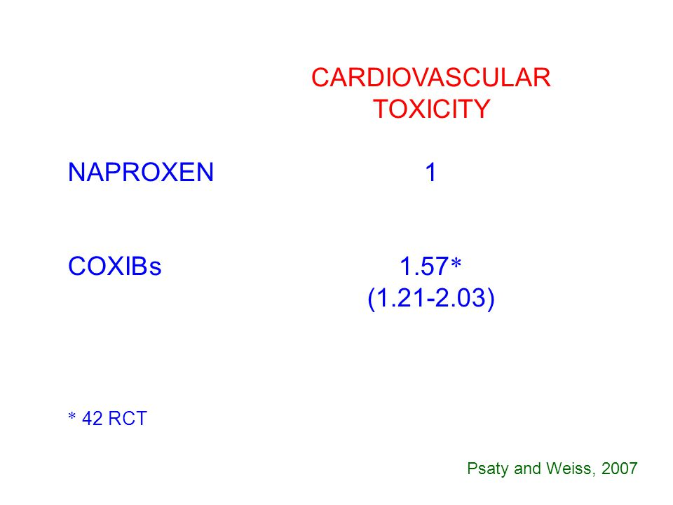 CARDIOVASCULAR TOXICITY NAPROXEN1 COXIBs1.57 * (1.21-2.03) * 42 RCT Psaty and Weiss, 2007