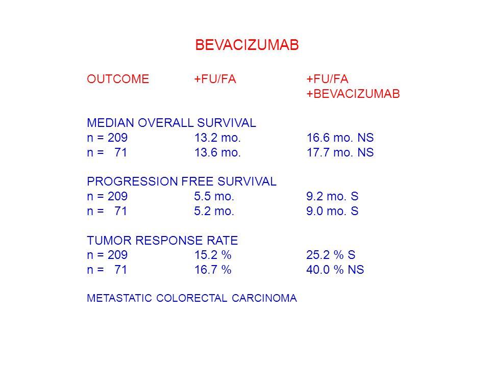 BEVACIZUMAB OUTCOME+FU/FA+FU/FA +BEVACIZUMAB MEDIAN OVERALL SURVIVAL n = 20913.2 mo.16.6 mo. NS n = 07113.6 mo.17.7 mo. NS PROGRESSION FREE SURVIVAL n