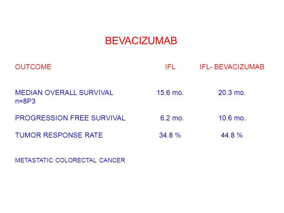 BEVACIZUMAB OUTCOMEIFLIFL- BEVACIZUMAB MEDIAN OVERALL SURVIVAL 15.6 mo.20.3 mo. n=8P3 PROGRESSION FREE SURVIVAL06.2 mo.10.6 mo. TUMOR RESPONSE RATE34.