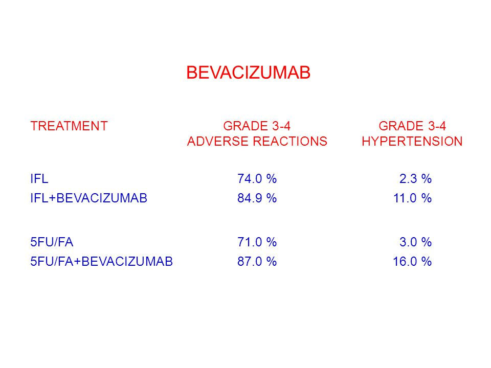 BEVACIZUMAB TREATMENTGRADE 3-4GRADE 3-4 ADVERSE REACTIONSHYPERTENSION IFL74.0 %02.3 % IFL+BEVACIZUMAB84.9 %11.0 % 5FU/FA71.0 %03.0 % 5FU/FA+BEVACIZUMA