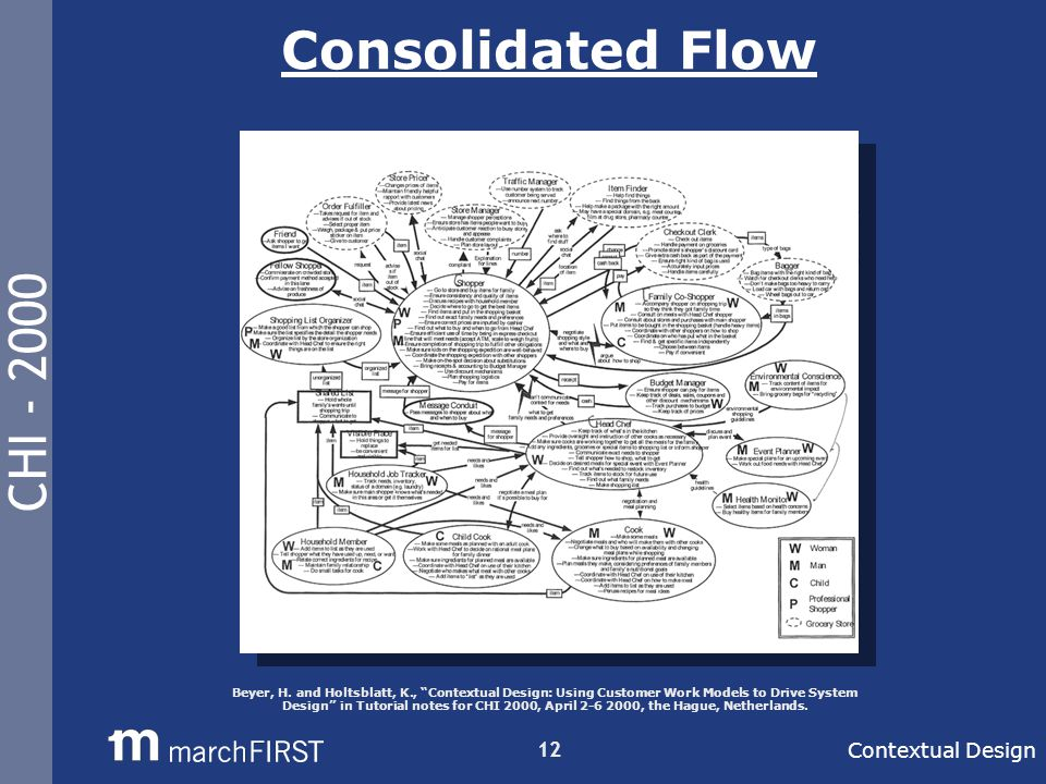 CHI - 2000 12 Consolidated Flow Contextual Design Beyer, H.