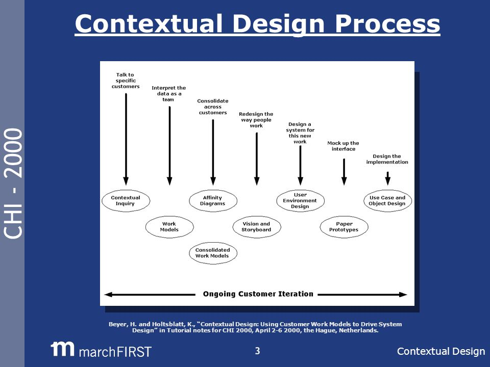CHI - 2000 3 Contextual Design Process Contextual Design Beyer, H.