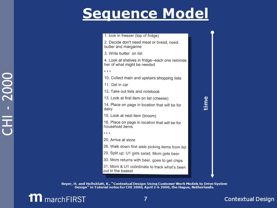 CHI - 2000 7 Sequence Model Contextual Design time Beyer, H.