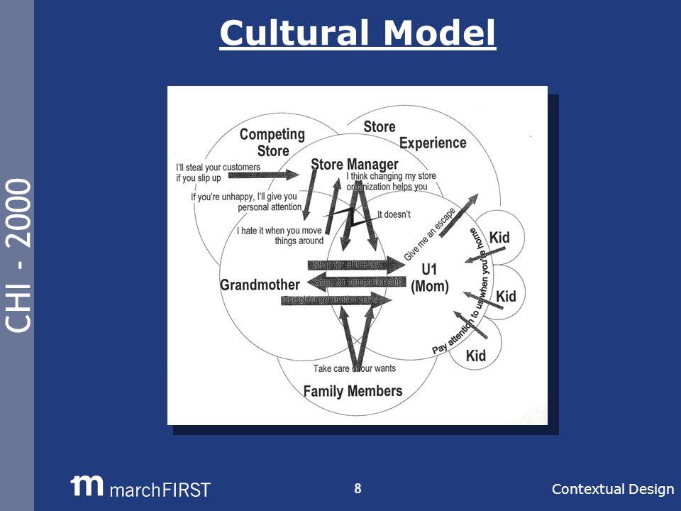 CHI - 2000 8 Cultural Model Contextual Design