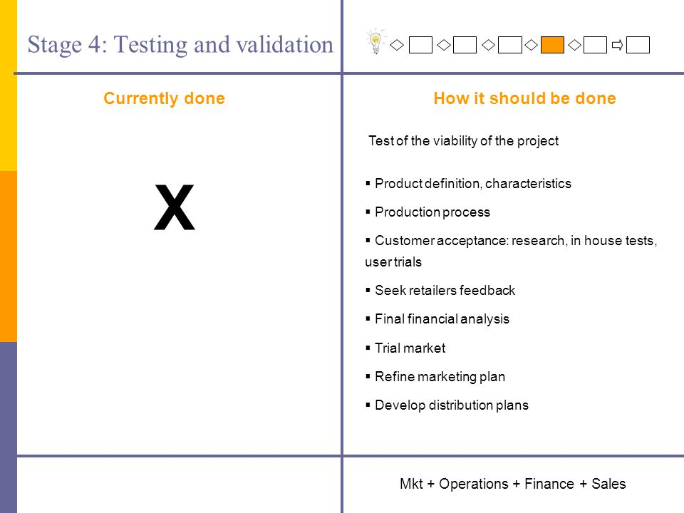 Stage 4: Testing and validation Currently doneHow it should be done Mkt + Operations + Finance + Sales Test of the viability of the project  Product definition, characteristics  Production process  Customer acceptance: research, in house tests, user trials  Seek retailers feedback  Final financial analysis  Trial market  Refine marketing plan  Develop distribution plans X