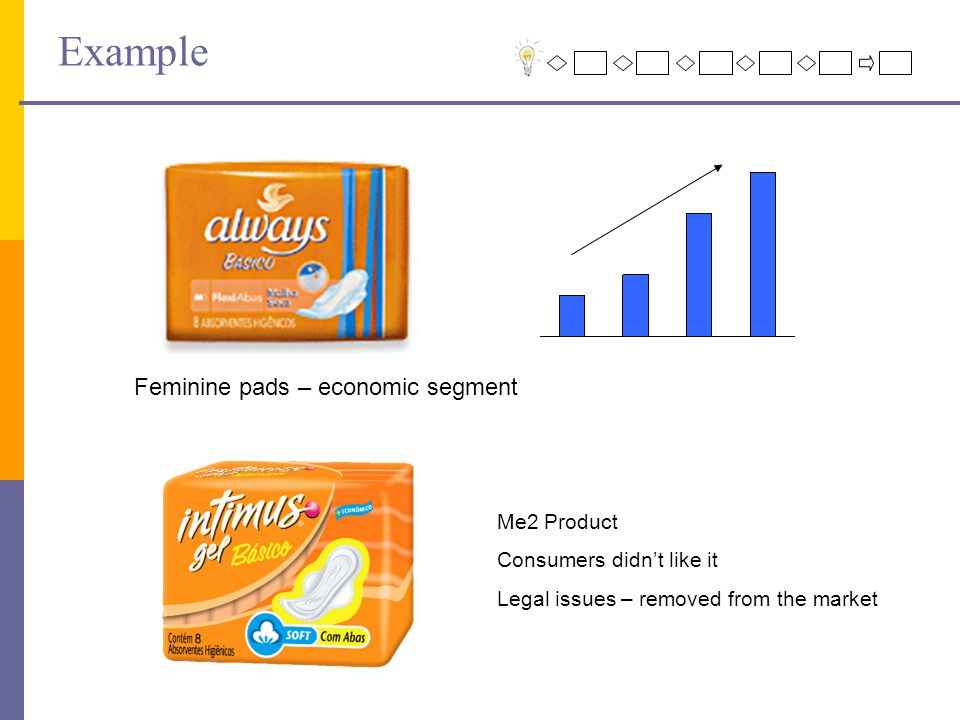 Example Me2 Product Consumers didn't like it Legal issues – removed from the market Feminine pads – economic segment