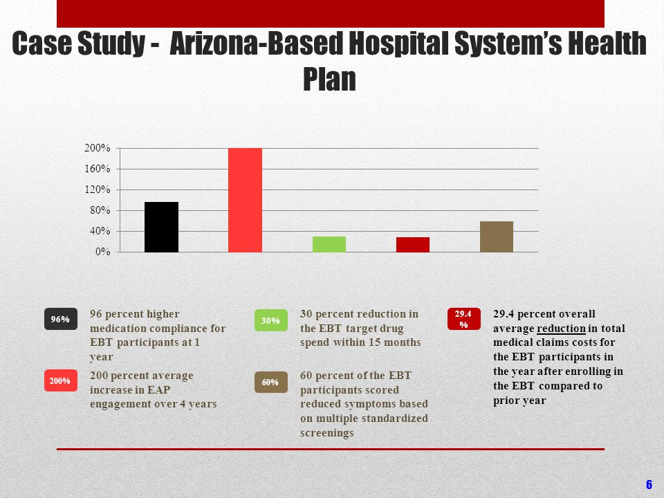 Case Study - Arizona-Based Hospital System's Health Plan 96 percent higher medication compliance for EBT participants at 1 year 96% 200 percent average increase in EAP engagement over 4 years 200% 30 percent reduction in the EBT target drug spend within 15 months 30% 29.4 percent overall average reduction in total medical claims costs for the EBT participants in the year after enrolling in the EBT compared to prior year 29.4 % 60 percent of the EBT participants scored reduced symptoms based on multiple standardized screenings 60% 6