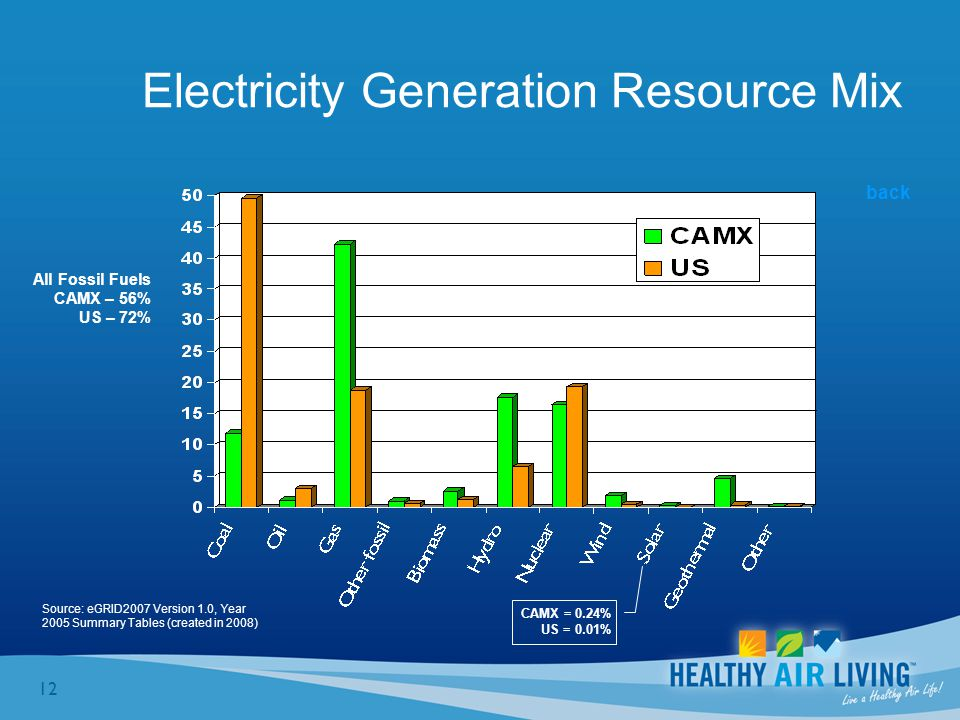 12 Electricity Generation Resource Mix Source: eGRID2007 Version 1.0, Year 2005 Summary Tables (created in 2008) CAMX = 0.24% US = 0.01% All Fossil Fuels CAMX – 56% US – 72% back