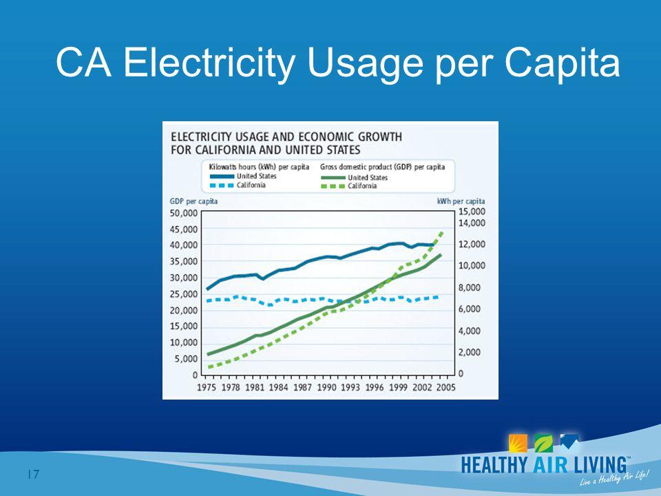 17 CA Electricity Usage per Capita