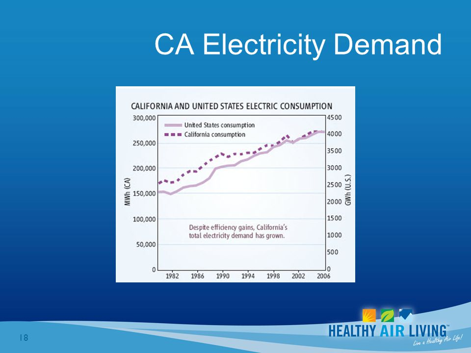 18 CA Electricity Demand