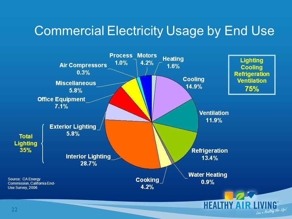 22 Source: CA Energy Commission, California End- Use Survey, 2006 Commercial Electricity Usage by End Use Total Lighting 35% Lighting Cooling Refrigeration Ventilation 75%