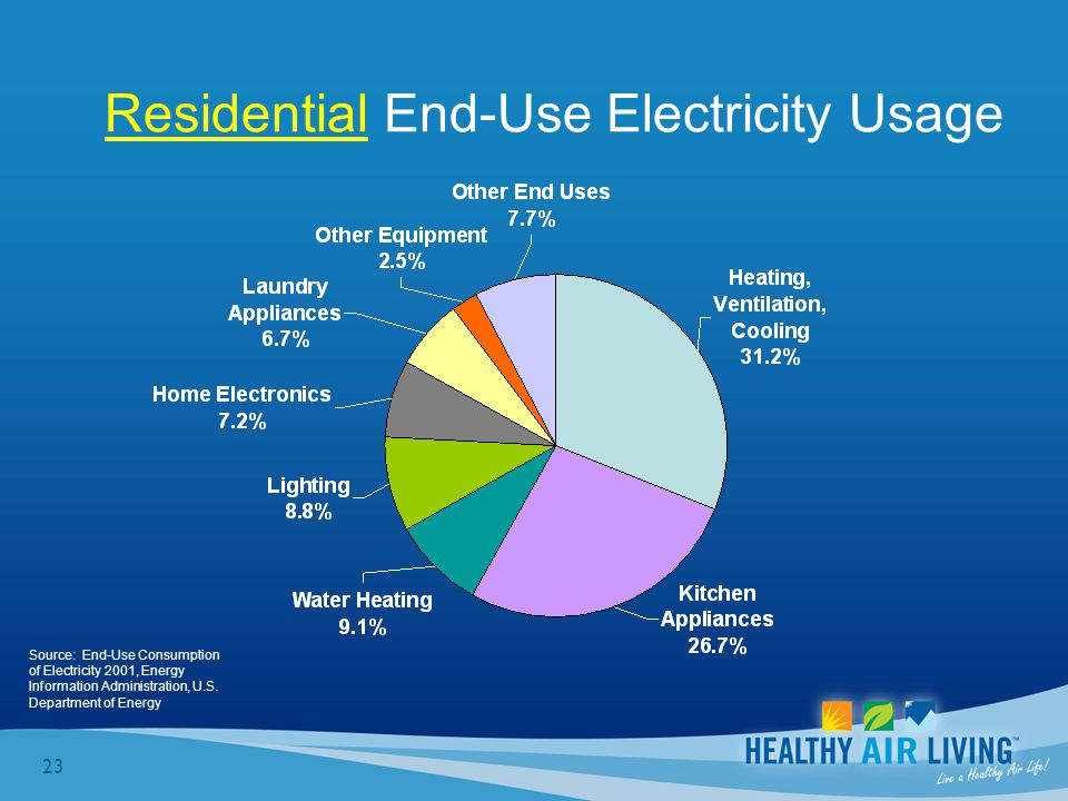 23 Source: End-Use Consumption of Electricity 2001, Energy Information Administration, U.S.
