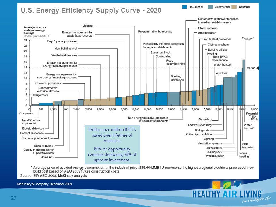 27 McKinsey & Company, December 2009 U.S. Energy Efficiency Supply Curve - 2020 Dollars per million BTU's saved over lifetime of measure. 80% of oppor