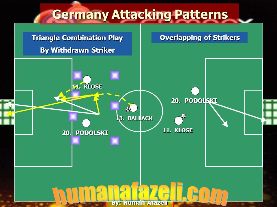 By: Human Afazeli 13. BALLACK 20. PODOLSKI 11. KLOSE Germany Attacking Patterns 20. PODOLSKI Overlapping of Strikers Triangle Combination Play By With