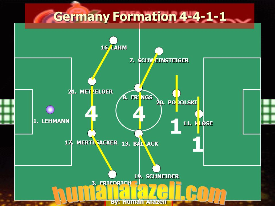 By: Human Afazeli 1. LEHMANN 3. FRIEDRICH 17. MERTESACKER 21.