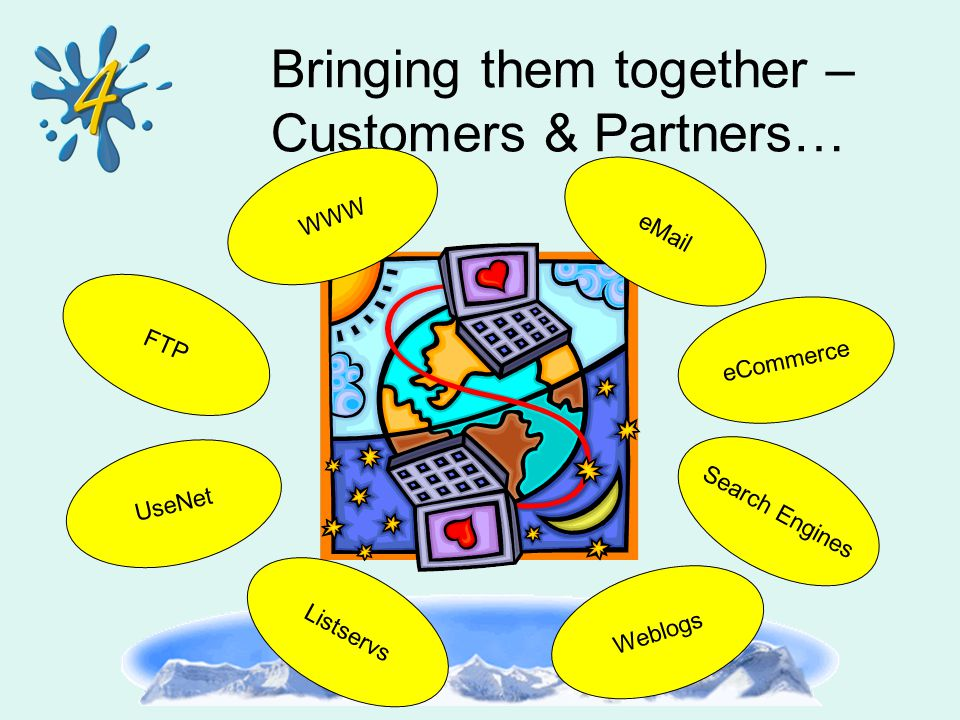 Bringing them together – Customers & Partners… WWW FTP UseNet eMail eCommerce Search Engines Weblogs Listservs