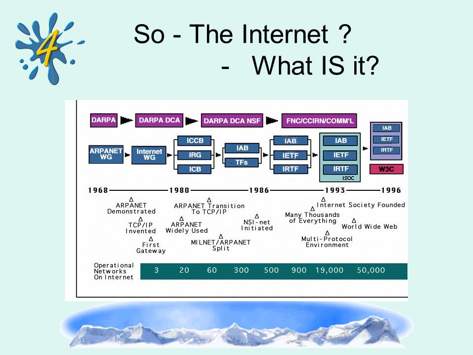 So - The Internet ? - What IS it?