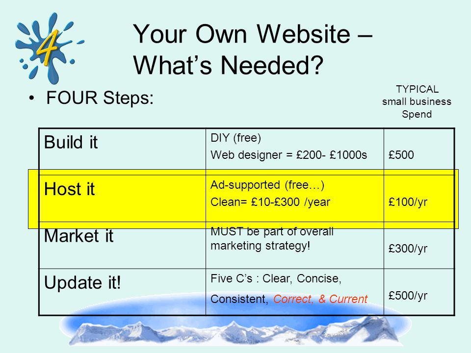 Your Own Website – What's Needed? FOUR Steps: Build it DIY (free) Web designer = £200- £1000s£500 Host it Ad-supported (free…) Clean= £10-£300 /year£1