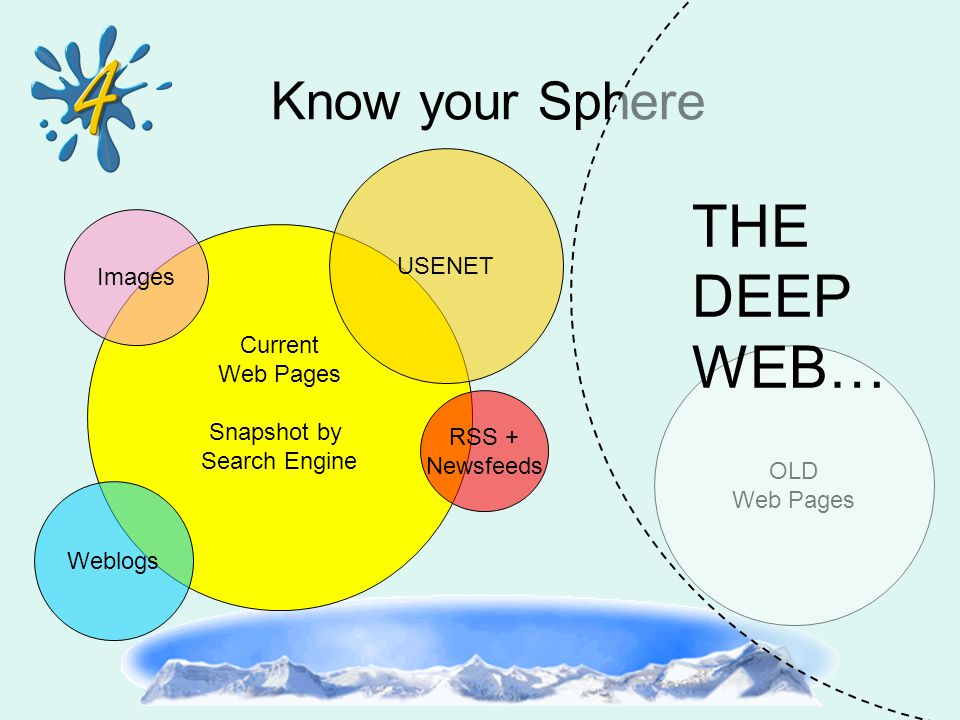 OLD Web Pages Know your Sphere Current Web Pages Snapshot by Search Engine USENET RSS + Newsfeeds Weblogs Images THE DEEP WEB…