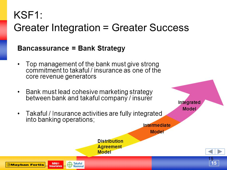 15 KSF1: Greater Integration = Greater Success Bancassurance = Bank Strategy Top management of the bank must give strong commitment to takaful / insurance as one of the core revenue generators Bank must lead cohesive marketing strategy between bank and takaful company / insurer Takaful / Insurance activities are fully integrated into banking operations; Distribution Agreement Model Integrated Model Intermediate Model