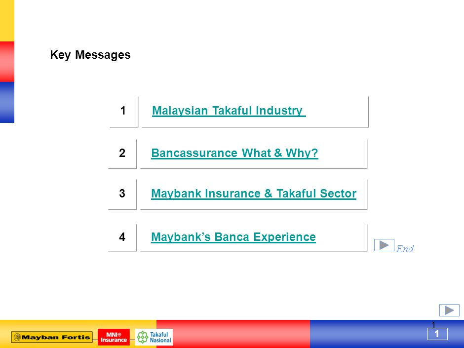 1 1 Key Messages Maybank Insurance & Takaful Sector3 Maybank's Banca Experience4 2Bancassurance What & Why.