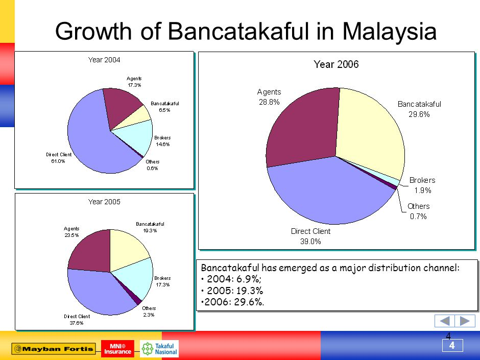 4 4 Growth of Bancatakaful in Malaysia Bancatakaful has emerged as a major distribution channel: 2004: 6.9%; 2005: 19.3% 2006: 29.6%.