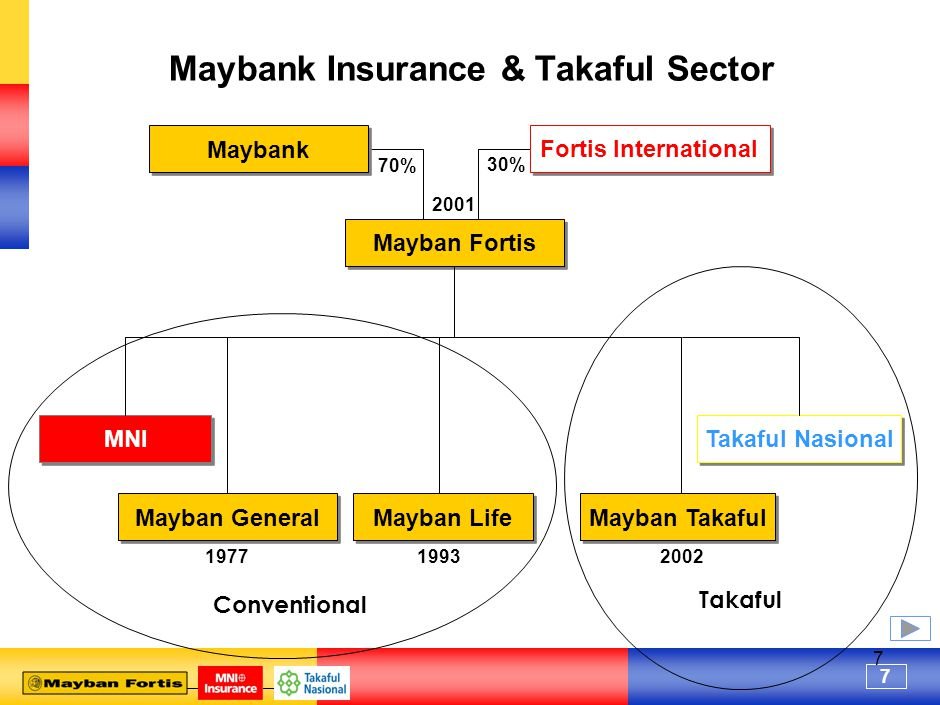 7 7 Takaful Conventional Maybank Insurance & Takaful Sector Mayban Fortis MNI Takaful Nasional Mayban General Mayban Life Mayban Takaful 197720021993 Maybank 70% 30% 2001 Fortis International