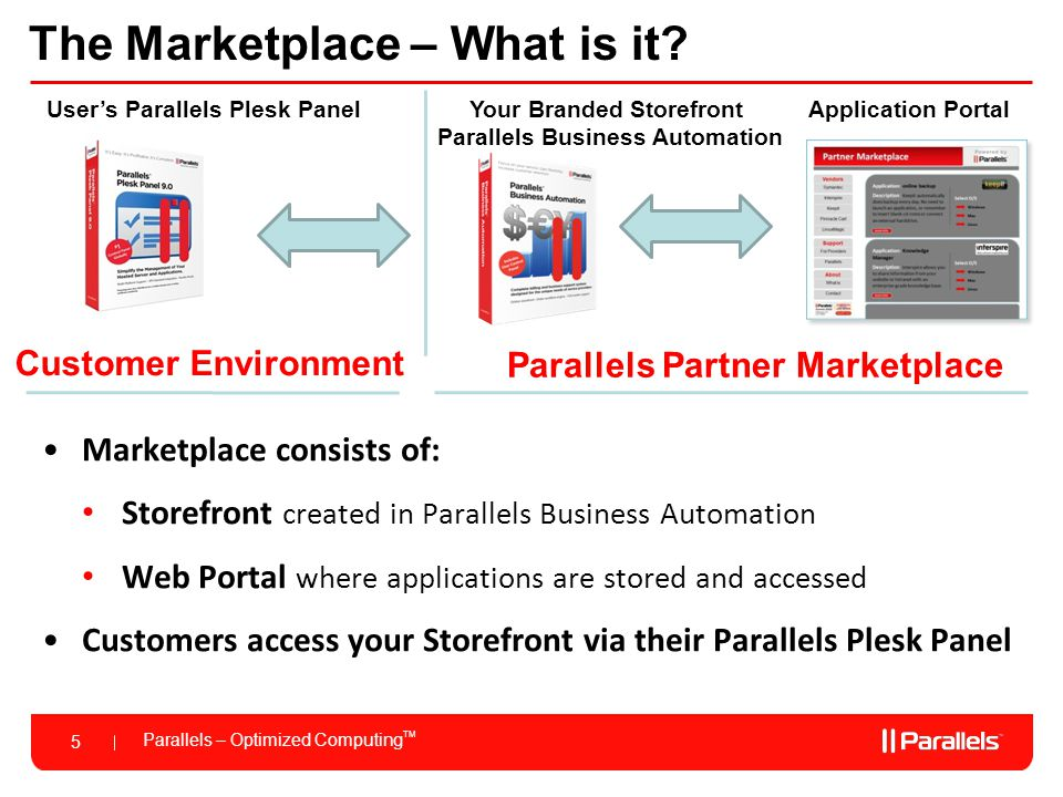 Parallels – Optimized Computing TM 6 Parallels Partner Marketplace – How it Works.