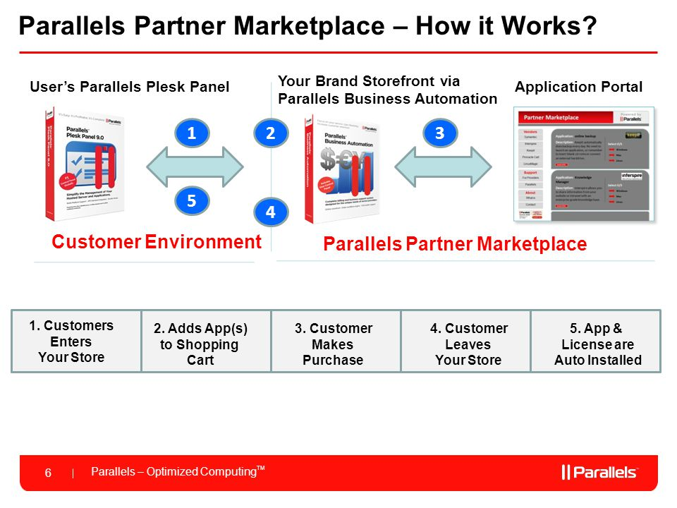 Parallels – Optimized Computing TM 7 Parallels Partner Marketplace – Business Models Two Business Models to sell products on the Marketplace: Model 1: Parallels Sells Applications to the End-Customer; You Earn Affiliate Commissions: Referral fee for you.