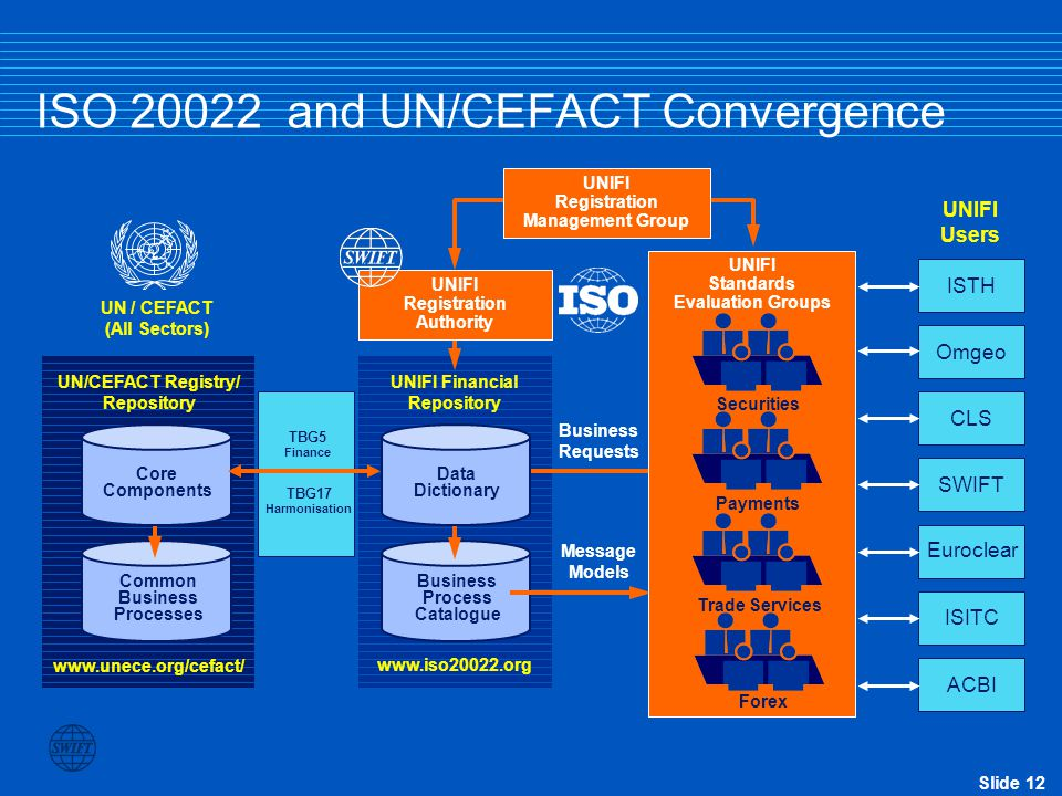 Slide 12 ISO 20022 and UN/CEFACT Convergence Common Business Processes Business Process Catalogue UN/CEFACT Registry/ Repository www.iso20022.org UNIF