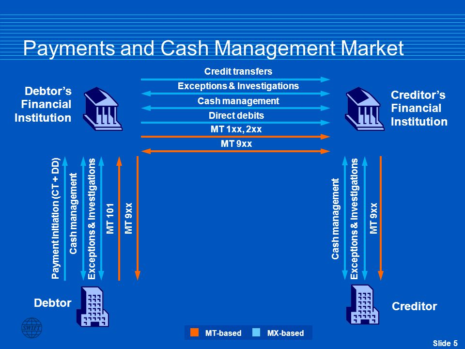 Slide 5 Debtor's Financial Institution Payments and Cash Management Market Debtor Creditor Cash management Direct debits MT 1xx, 2xx MT 9xx Exceptions