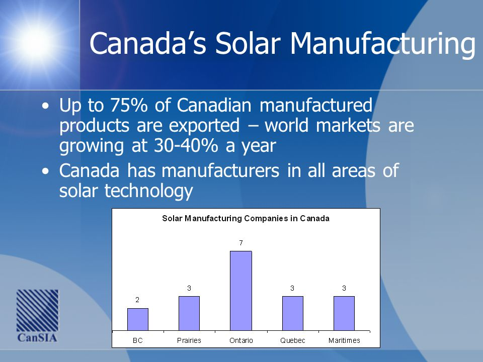 Canada's Solar Manufacturing Up to 75% of Canadian manufactured products are exported – world markets are growing at 30-40% a year Canada has manufacturers in all areas of solar technology