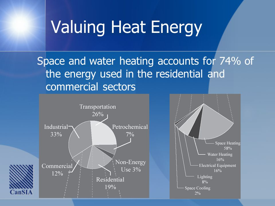 Valuing Heat Energy Space and water heating accounts for 74% of the energy used in the residential and commercial sectors