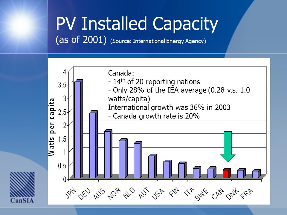 PV Installed Capacity (as of 2001) (Source: International Energy Agency) Canada: - 14 th of 20 reporting nations - Only 28% of the IEA average (0.28 v.s.