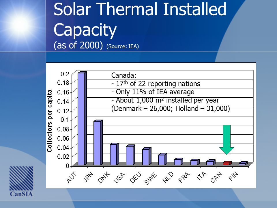 Solar Thermal Installed Capacity (as of 2000) (Source: IEA) Canada: - 17 th of 22 reporting nations - Only 11% of IEA average - About 1,000 m 2 installed per year (Denmark – 26,000; Holland – 31,000)